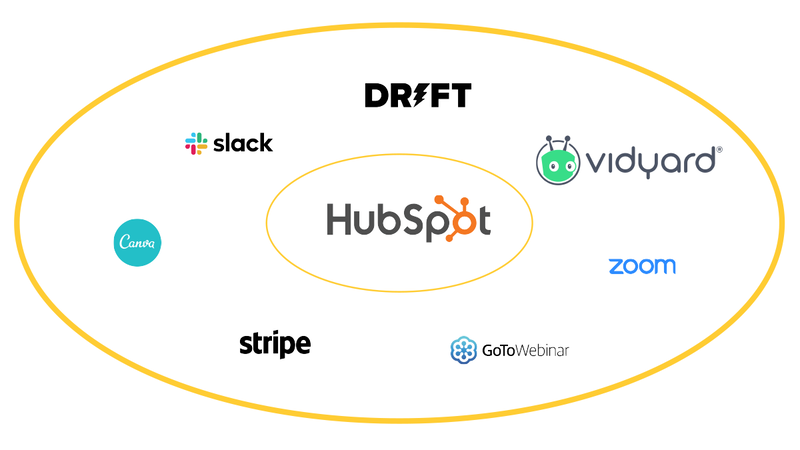 HubSpot in druga orodja za hitrejšo rast B2B podjetij