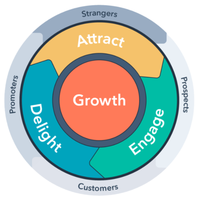Inbound methodology - HubSpot flywheel